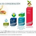 El sector de la caza invierte cada año más de 230 millones de euros en conservación medioambiental