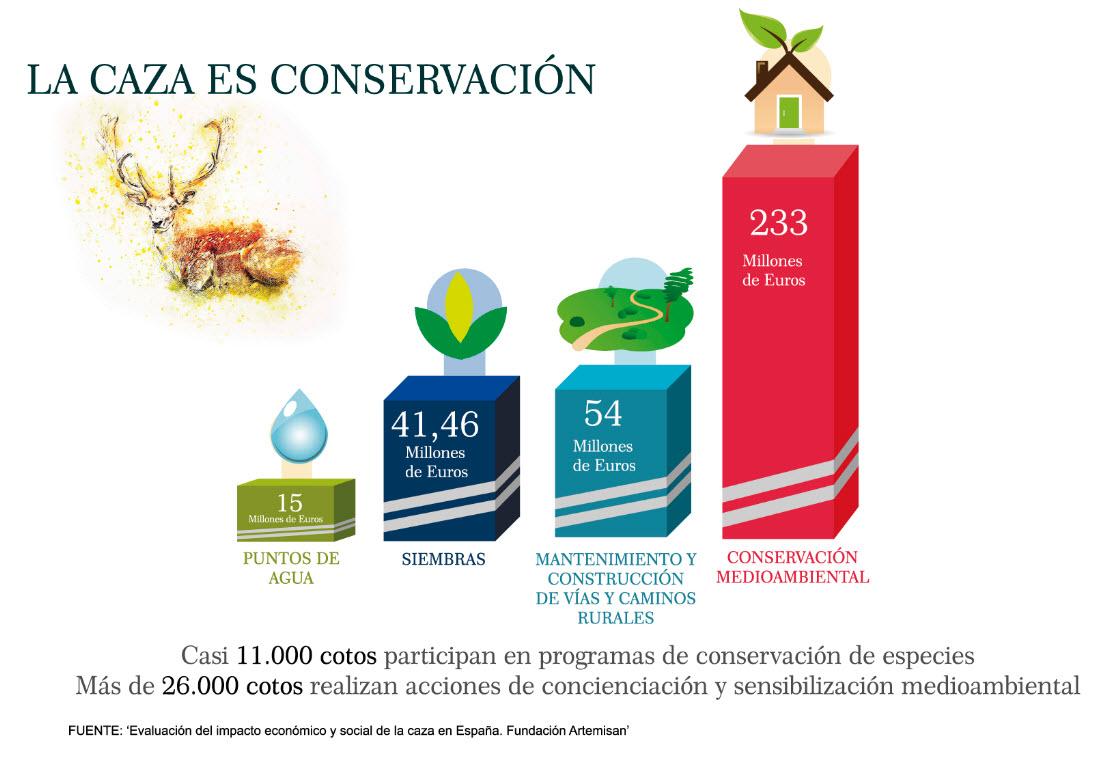 caza conservación